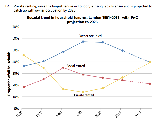 Joint approaches needed to improve London's private renting, says new report