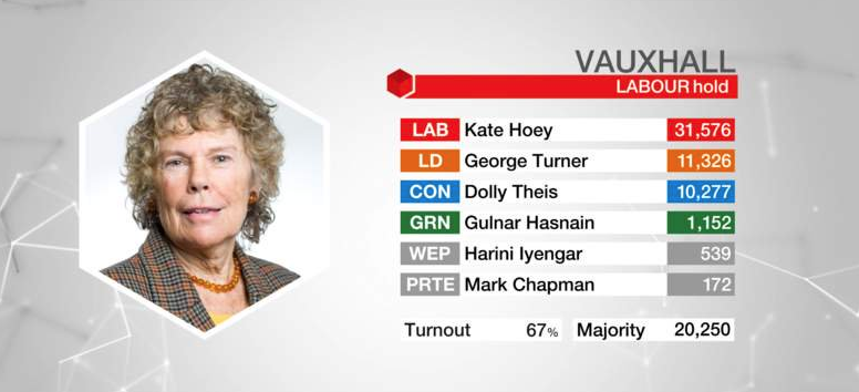 Kate Hoey deselection moves bring Labour's national faction fight to Lambeth