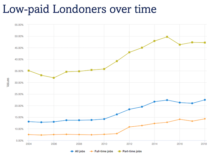 Number of low paid Londoners is highest ever, says Trust for London