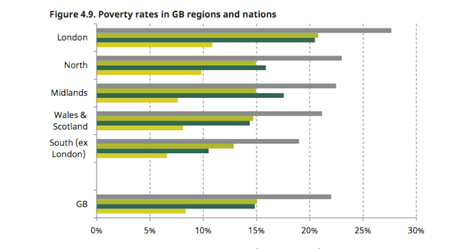 London poverty rate is Britain's highest, Institute for Fiscal Studies reports