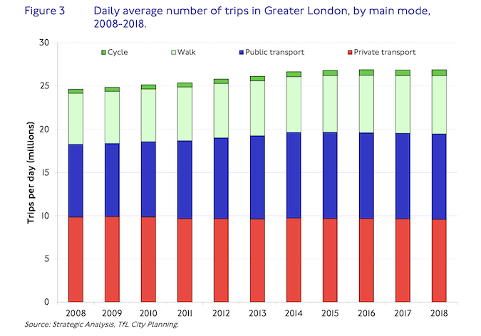 Significant Challenges To Sadiq Khan S Transport Goals Identified In Tfl Annual Travel Report Onlondon