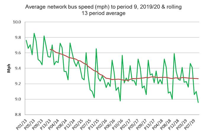 Period 9 bus speeds