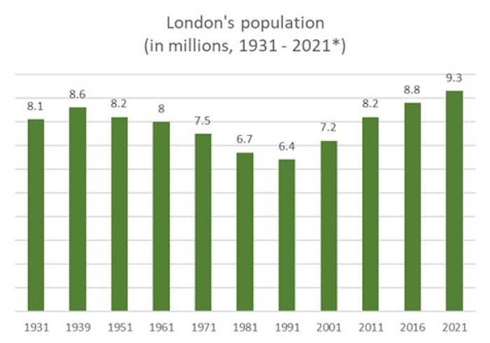 London population graph