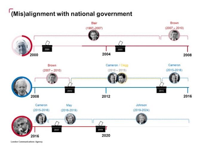 Misalignment national gov