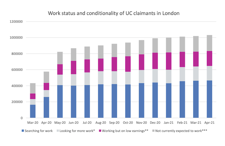 More than one million Londoners are claiming Universal Credit