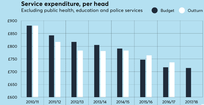 New analysis shows London councils 'running out of road' as spending cuts continue